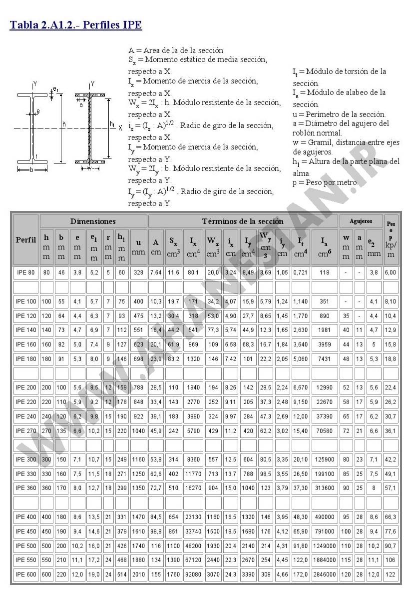جدول اشتال تیرآهن ، وزن تیرآهن ، تیرآهن ای پی ای ، تیرآهن  ، اندازه تیرآهن