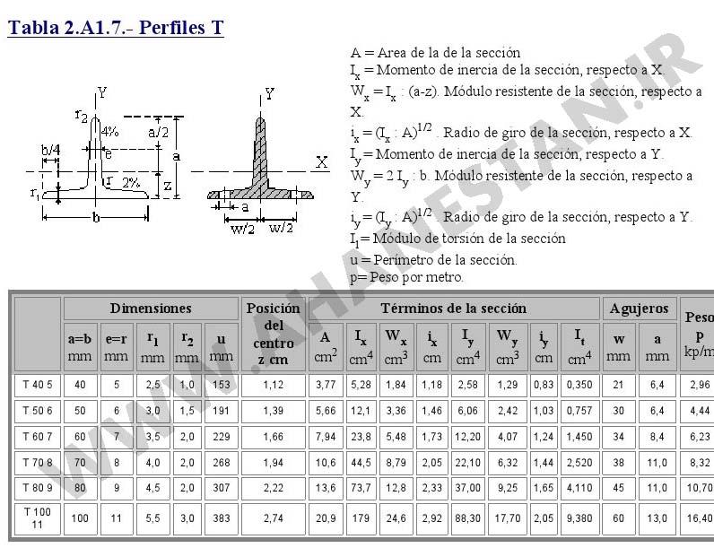 جدول اشتال سپری ، وزن سپری ، اندازه سپری ، سپری فابریک ، سپری اروپایی ، سپری آهنی ، آهن تی